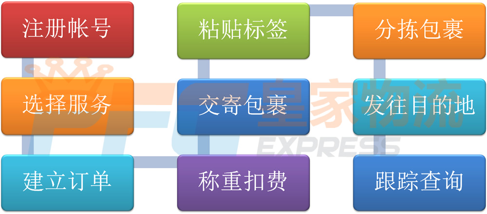 洁面仪国际快递服务流程