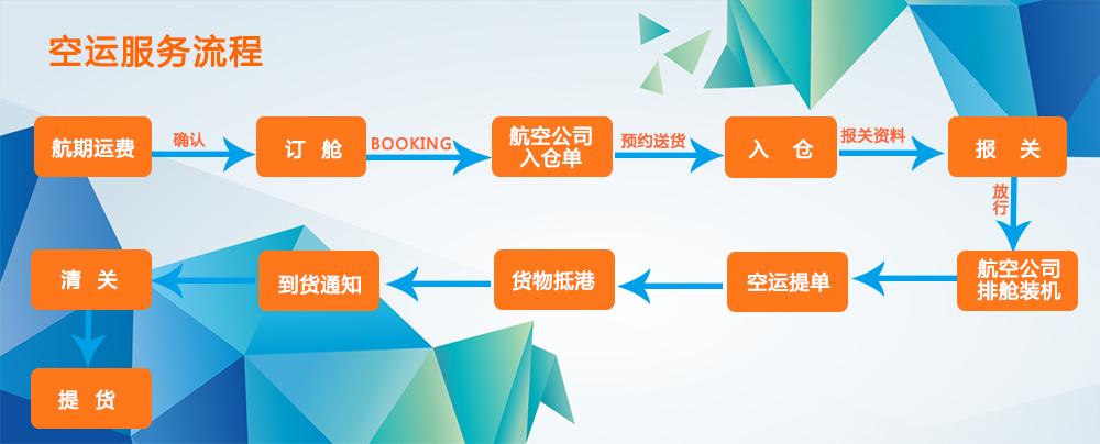 PFC国际空运流程